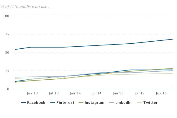 Sosyal Medya Uzmanlarının Facebook Hakkında Bilmesi Gereken 30 İstatistik