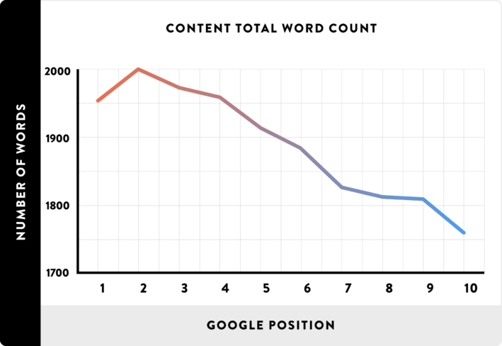 02_Content-Total-Word-Count_line-709x488