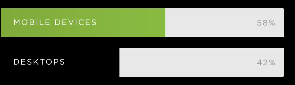 mobil vs deskop