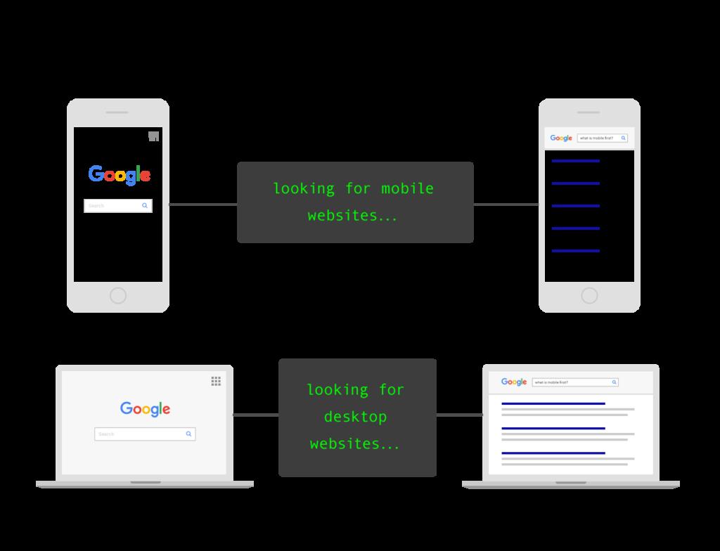 google arama modeli