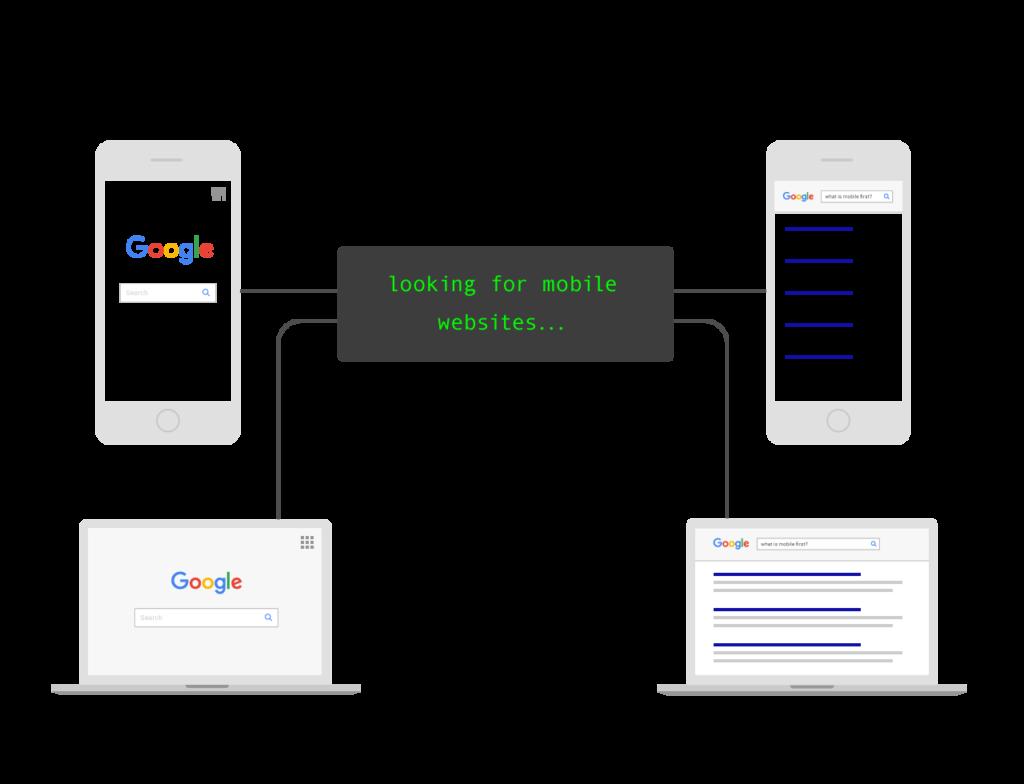 Google Öncelik Mobil Modeli