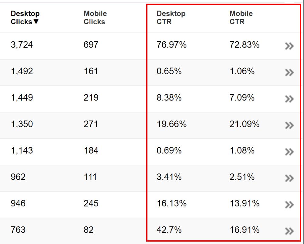 mobil tıklanma oranı