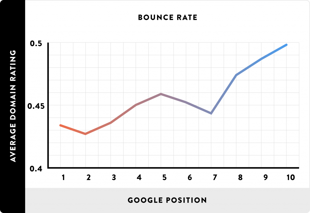 bounce-rate-rankings