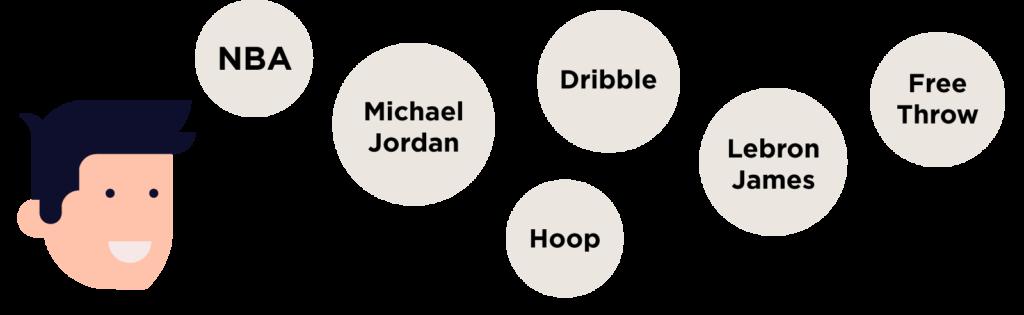 basketbol kelimeleri