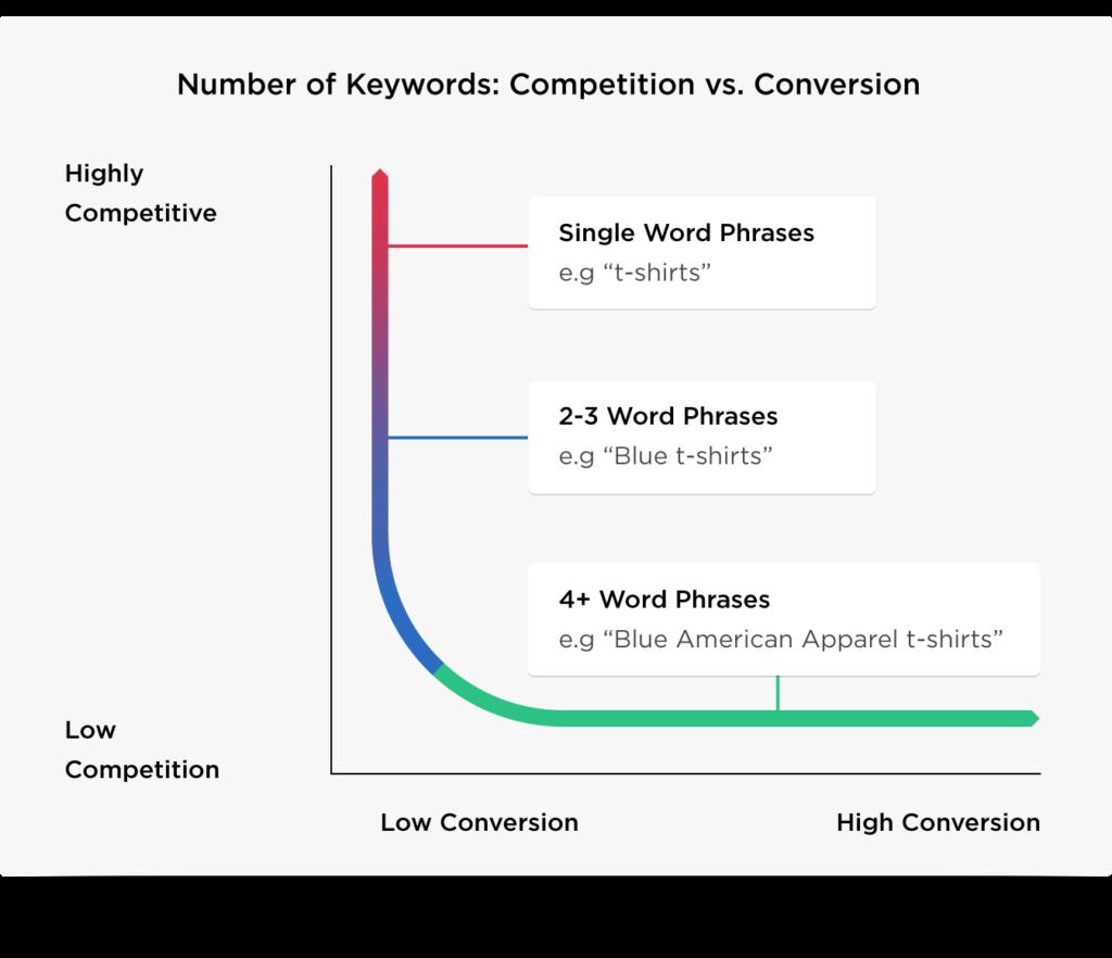 kelime rekabeti