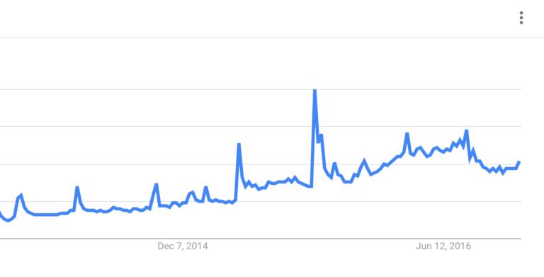google-trends-keywords-example-snapchat