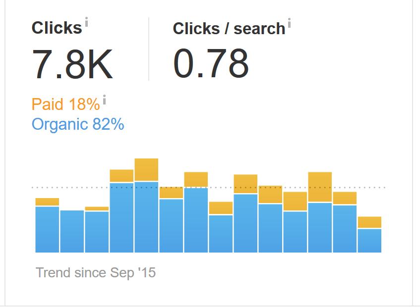 ahrefs-keyword-explorer-clicks-estimate