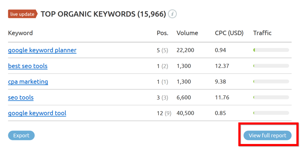 semrush-five-top-keywords