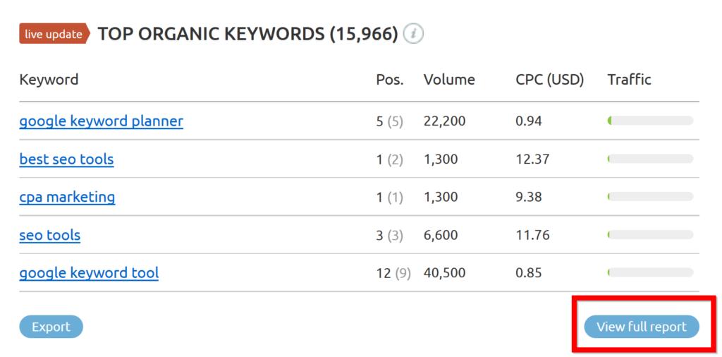 semrush-five-top-keywords