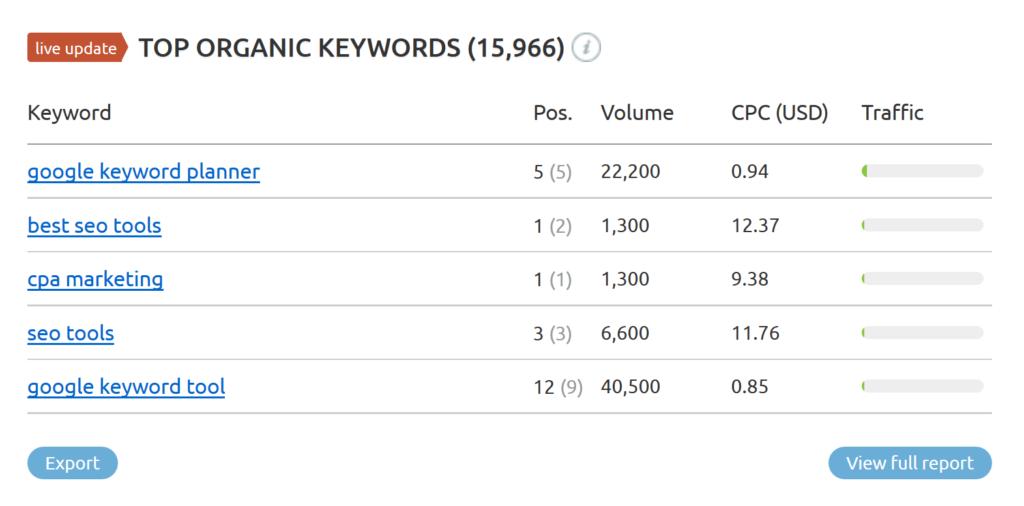 semrush-organic-keywords