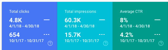 clicks-impressions-ctr-improvement
