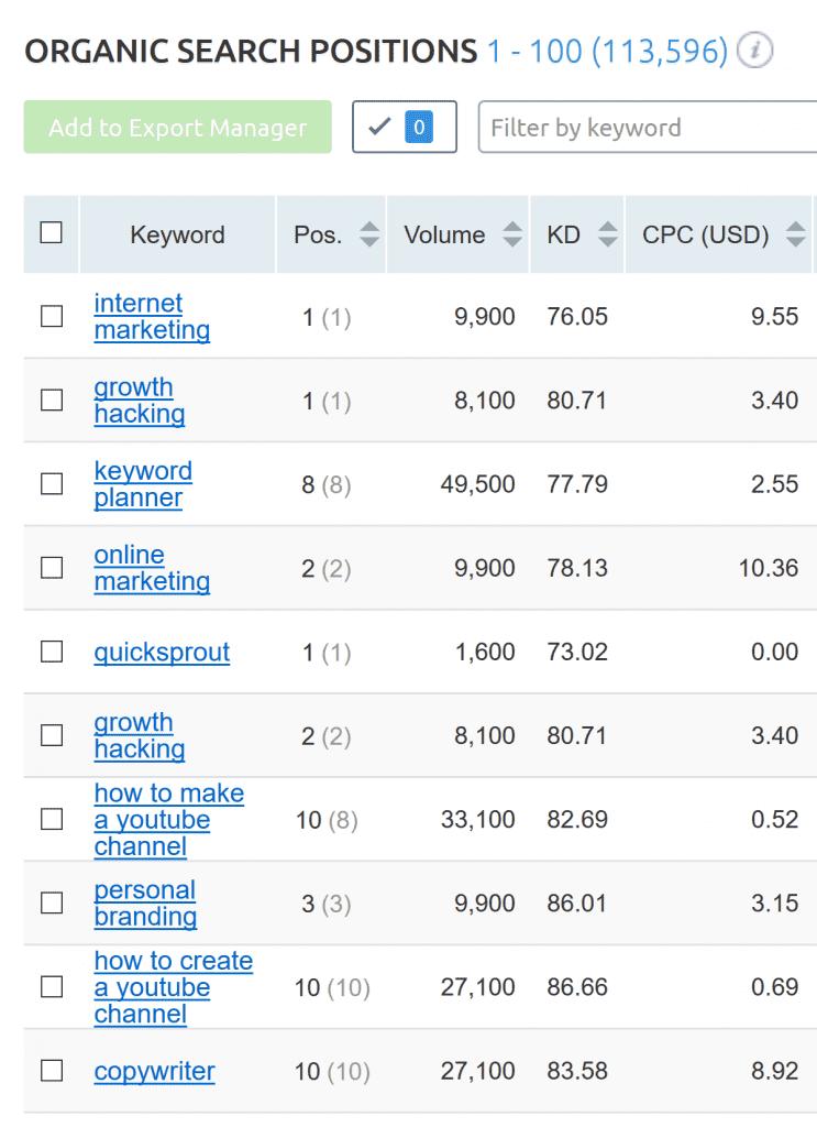 keyword_rankings