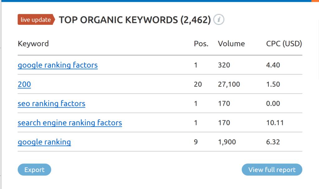 number-of-ranking-keywords-1024x608