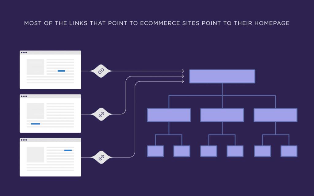 Karmaşık bir site yapısına sahip olmak, ürün ve kategori sayfalarınıza ulaşma süresini gereksiz yere uzatır