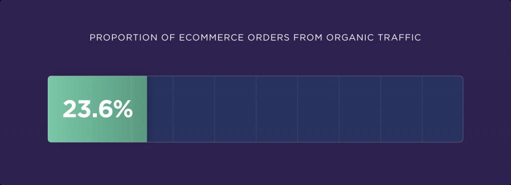 Organik trafik E-ticaret Dönüşüm