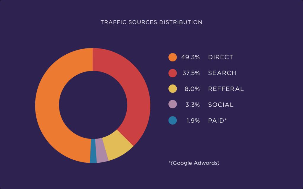 E-ticaret için trafik kaynakları