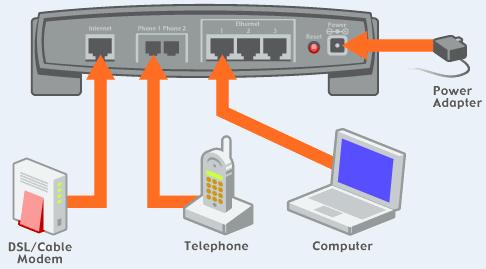 modem kurulumu nasıl yapılır